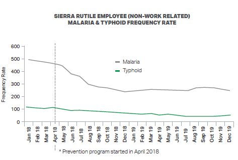 Malaria-and-Typhoid-graph-HS-section-(6).PNG